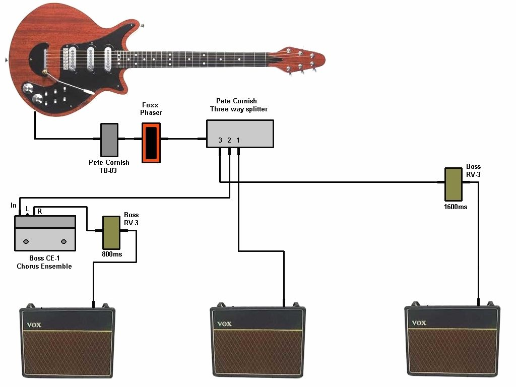 Brian May Stage Rig and Pedal setup