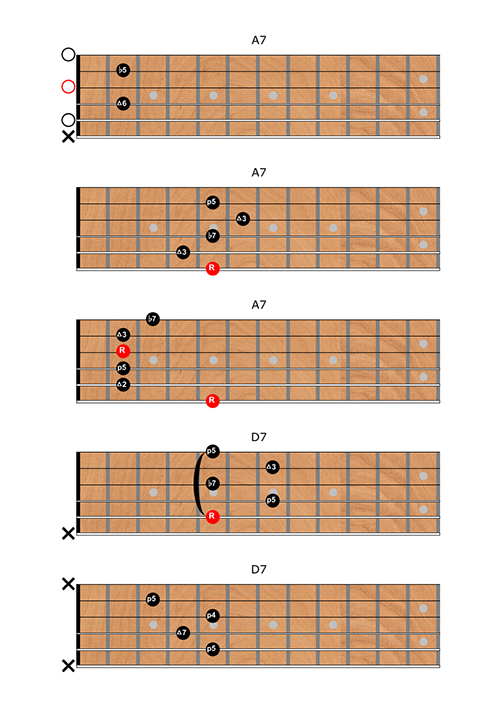 Dominant 7 Chords