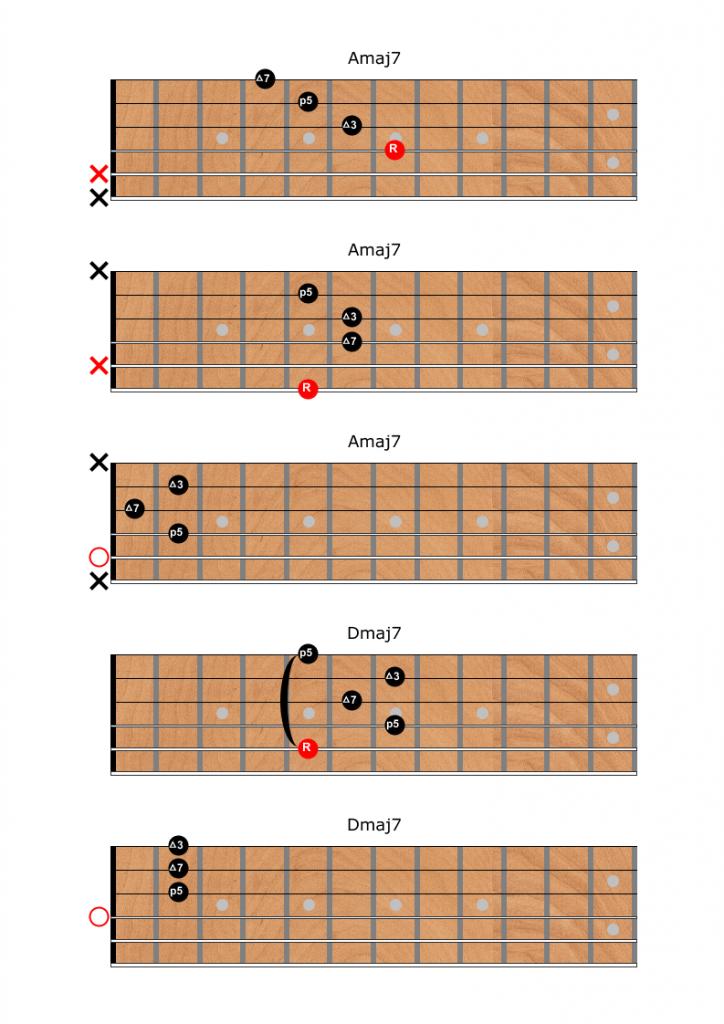 Major 7 Chords